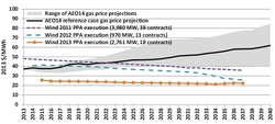 Average long - term wind PPA prices (by vintage) and natural gas fuel cost projections over time