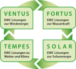 Exaktere Windleistungsprognosen sollen Kosten für Energiewende senken