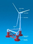 What's New in the Windfair World - Offshore wind energy project planned for Hawaii