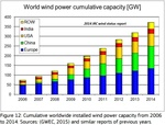 US: An Insight into how US wind power technology is developing