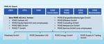 Aufsichtsrat stimmt Neuorganisation von RWE zu