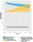 US: AWEA white paper - Renewable Production Tax Credit has driven progress and cost reductions, but the success story is not yet complete