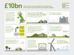 UK: Green Investment Bank helps mobilise £10bn of capital into UK green Infrastructure