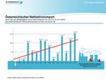 Österreich: Stromimport verdrängt heimische Stromerzeugung