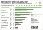 Strom von Sonne und Wind: Entwicklungsland Schweiz