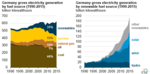 Germany: Germany's renewables electricity generation grows in 2015, but coal still dominant