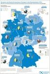 Dekarbonisierung der Stromerzeugung in einigen Regionen schon weit fortgeschritten