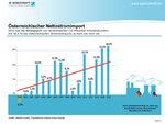 Stark verbesserungsdürftig: Österreichs Abhängigkeit von Stromimporten weiterhin hoch