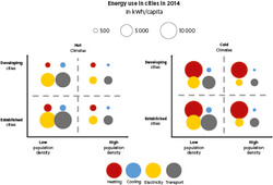 Energy use by application in different city types