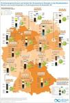 Neue Infografik zeigt Ausbaustand der Erneuerbaren in den Bundesländern