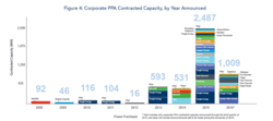 All corporate wind energy buys through PPAs, Nov. 2016
