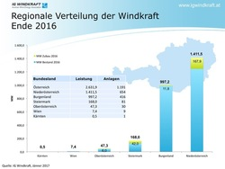 Alle Grafiken © IG Windkraft