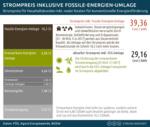 Fossile-Energien-Umlage: Die realen Kosten von Kohle- & Atomstrom