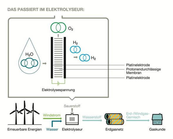 So entsteht Windgas (Grafik: Greenpeace Energy)