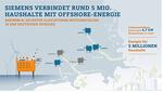 Siemens erhält Großauftrag für Offshore-Netzanbindung DolWin6 von TenneT