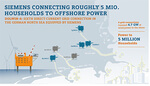 Siemens receives major order from TenneT for DolWin6 offshore grid connection