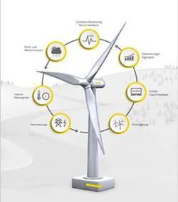 Smart Turbine Automation bindet alle Datenquellen ein (Bild: Bachmann electronic)