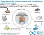 Erfolgreiche Energiewende erfordert effizientes Zusammenspiel von Strom- und Wärmeversorgung