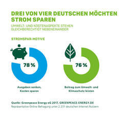 Grafik: Greenpeace Energy