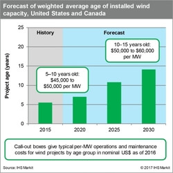 Forecast of weighted average age of installed wind capacity, United States and Canada. (Source: IHS Markit)