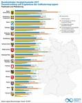Bundesländervergleich Erneuerbare Energien: Baden-Württemberg neuer Spitzenreiter vor Mecklenburg-Vorpommern und Bayern