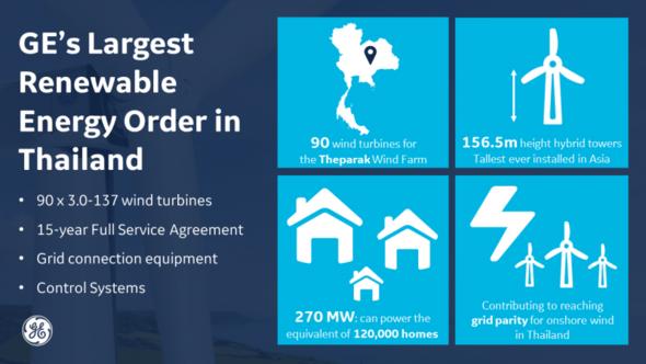Image: GE Renewabe Energy