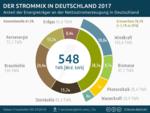 Strommix 2017: Stromerzeugung in Deutschland