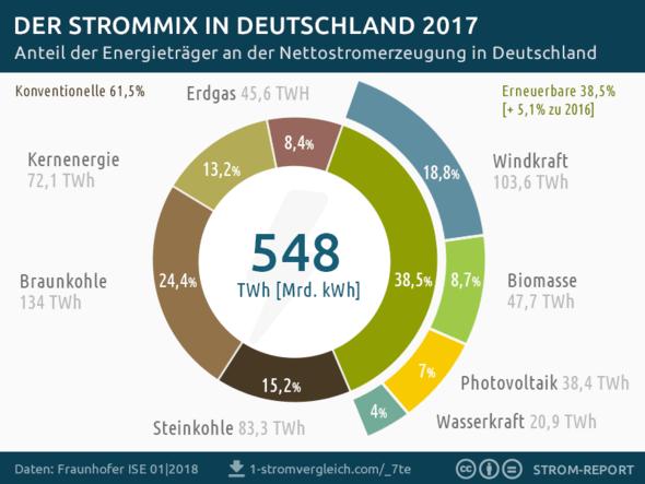 Grafik: Strom-Report