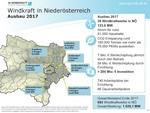 2/3 aller Windräder wurden 2017 in Niederösterreich errichtet