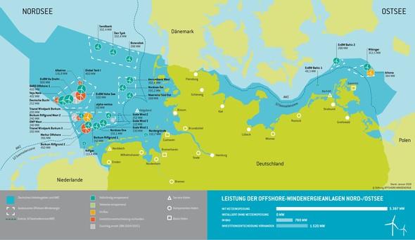 Grafik: Stiftung Offshore-Windenergie