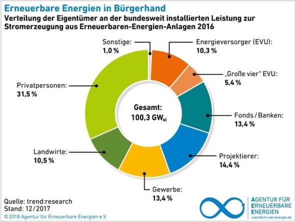 Verteilung der Eigentümer an der bundesweit installierten Leistung zur Stromerzeugung aus Erneuerbaren-Energien-Anlagen 2016.  (Grafik: AEE)