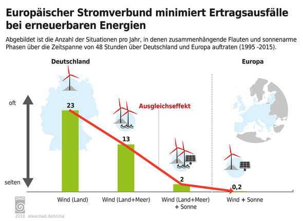 Europäischer Stromverbund minimiert Ertragsausfälle bei erneuerbaren Energien (Bild: DWD)