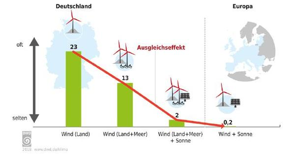 Only a combined European electricity grid minimises yield losses from renewable energies (Image: DWD)