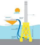 """Vattenfall startet mit der Errichtung der """"Saugeimer""""-Fundamente für Offshore-Windpark vor Schottland"""