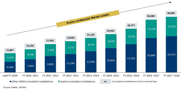 Cumulative Wind Installations in India market [In MWs] (Image: Suzlon)