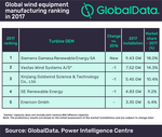 Siemens Gamesa overtook Vestas Wind Systems as top wind equipment manufacturer in 2017, says GlobalData