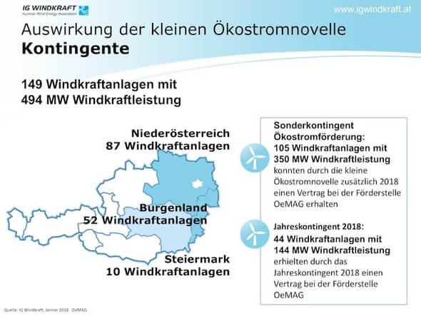 Grafiken: IG Windkraft