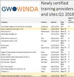 GWO supporting windpower developers with global training expansion