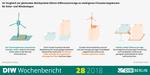 Vergütung von erneuerbaren Energien: Differenzverträge sind die beste Option