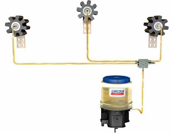 Das LP2, hier in Verbindung mit einem Progressiv-Schmiersystem, benötigt keine Druckluft und erzeugt somit auch keinen unerwünschten Sprühnebel (Bilder: SKF)