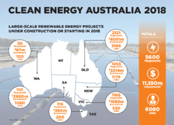 Images: Clean Energy Council