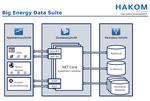 HAKOM stellt Big-Data-Paket für die Energiewirtschaft vor