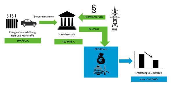 Reformoption 1: CO2-Bepreisung in den Sektoren Wärme und Verkehr (Grafik: Forum Ökologisch-Soziale Marktwirtschaft e.V. und Prof. Dr. Stefan Klinski)