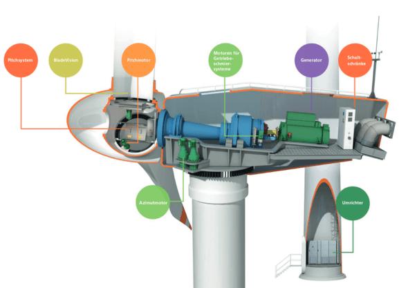 SB Wind Systems verstärkt sein Komponentengeschäft. Die Lösungen reichen praktisch in alle Anlagenbereiche hinein, von der Nabe bis zum Turmfuß. Die Abbildung verdeutlicht das derzeitige Produktspektrum des Unternehmens (SSB Wind Systems)