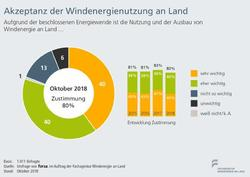 Bilder: Fachagentur Windenergie an Land