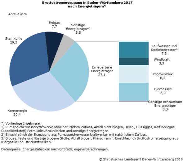 Grafik: Statistisches Landesamt BaWü
