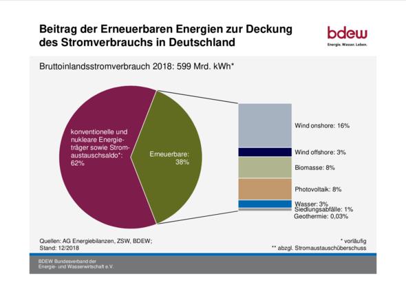 Grafik: BDEW