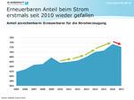Erneuerbaren Anteil beim Strom erstmals seit 2010 wieder gefallen