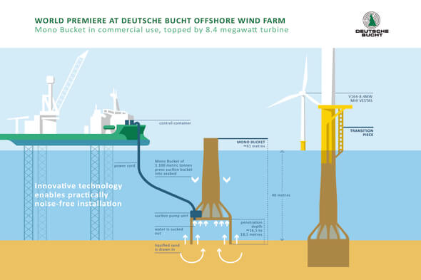 Preview of the two Mono Buckets which will be installed later this year (Image: Northland Power Deutsche Bucht)