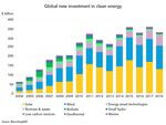 World-Wide Wind Investments Rose Again in 2018